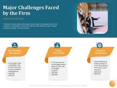 Project Portfolio Management PPM Major Challenges Faced By The Firm Ppt Professional Visual Aids PDF