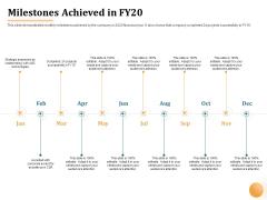 Project Portfolio Management PPM Milestones Achieved In FY20 Ppt Show Example PDF