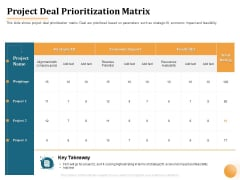 Project Portfolio Management PPM Project Deal Prioritization Matrix Ppt Summary Gallery PDF
