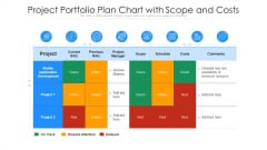 Project Portfolio Plan Chart With Scope And Costs Ppt File Slideshow PDF