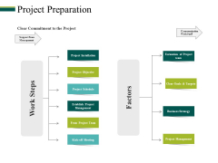 Project Preparation Ppt PowerPoint Presentation Infographics Infographic Template