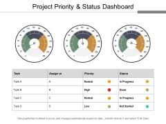 Project Priority And Status Dashboard Ppt PowerPoint Presentation Model