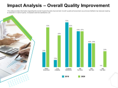 Project Quality Management Plan Impact Analysis Overall Quality Improvement Mockup PDF