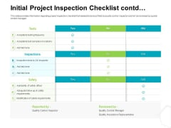 Project Quality Management Plan Initial Project Inspection Checklist Contd Introduction PDF