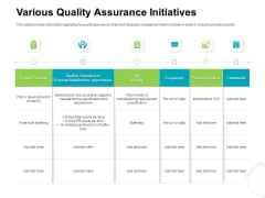 Project Quality Management Plan Various Quality Assurance Initiatives Background PDF