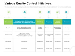 Project Quality Management Plan Various Quality Control Initiatives Pictures PDF