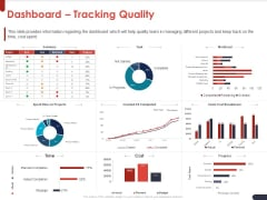 Project Quality Planning And Controlling Dashboard Tracking Quality Ppt Pictures Maker PDF