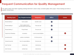 Project Quality Planning And Controlling Frequent Communication For Quality Management Guidelines PDF