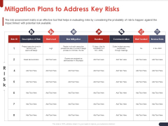 Project Quality Planning And Controlling Mitigation Plans To Address Key Risks Microsoft PDF