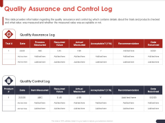 Project Quality Planning And Controlling Quality Assurance And Control Log Designs PDF