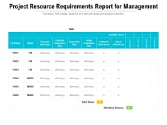 Project Resource Requirements Report For Management Ppt PowerPoint Presentation Slides Introduction PDF