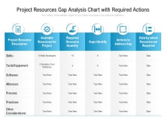 Project Resources Gap Analysis Chart With Required Actions Ppt PowerPoint Presentation Slides Design Templates