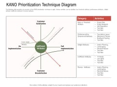 Project Tasks Priority Analysis KANO Prioritization Technique Diagram Ppt Summary Images PDF