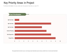 Project Tasks Priority Analysis Key Priority Areas In Project Ppt Portfolio Graphics Tutorials PDF