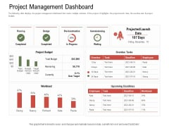Project Tasks Priority Analysis Project Management Dashboard Ppt Ideas Influencers PDF