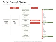 Project Tasks Priority Analysis Project Process And Timeline Ppt File Slide Portrait PDF