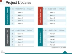 Project Updates Ppt PowerPoint Presentation File Themes
