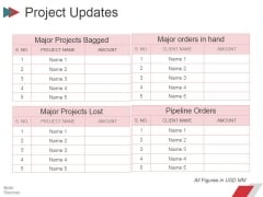 Project Updates Ppt PowerPoint Presentation Gallery Templates