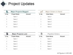 Project Updates Ppt PowerPoint Presentation Ideas Diagrams