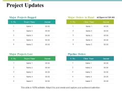 Project Updates Ppt PowerPoint Presentation Ideas Graphics Download