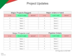Project Updates Ppt PowerPoint Presentation Inspiration Grid