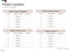 Project Updates Ppt PowerPoint Presentation Outline Deck