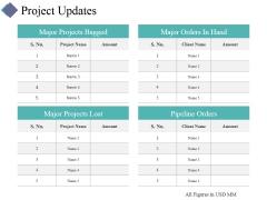 Project Updates Ppt PowerPoint Presentation Portfolio Ideas