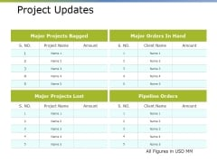 Project Updates Ppt PowerPoint Presentation Summary Slides