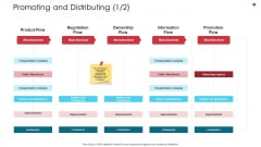 Promoting And Distributing Consumer Business Analysis Method Ppt Ideas Graphics PDF