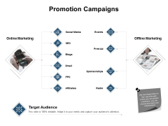 Promotion Campaigns Ppt PowerPoint Presentation Templates
