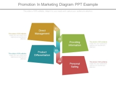Promotion In Marketing Diagram Ppt Example