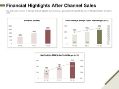 Promotional Channels And Action Plan For Increasing Revenues Financial Highlights After Channel Sales Portrait PDF