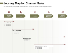 Promotional Channels And Action Plan For Increasing Revenues Journey Map For Channel Sales Diagrams PDF