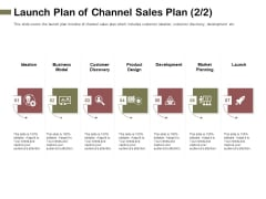 Promotional Channels And Action Plan For Increasing Revenues Launch Plan Of Channel Sales Plan Icons PDF