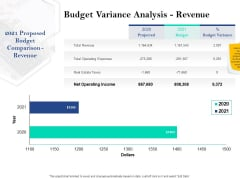 Property Investment Strategies Budget Variance Analysis Revenue Ppt PowerPoint Presentation Model Demonstration PDF