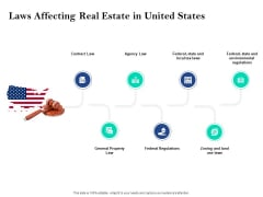 Property Investment Strategies Laws Affecting Real Estate In United States Ppt PowerPoint Presentation Summary File Formats PDF