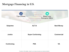 Property Investment Strategies Mortgage Financing In U S Ppt PowerPoint Presentation Summary Ideas PDF