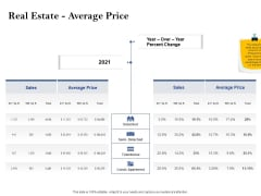 Property Investment Strategies Real Estate Average Price Ppt PowerPoint Presentation Infographics Example File PDF