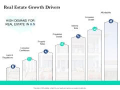 Property Investment Strategies Real Estate Growth Drivers Ppt PowerPoint Presentation Outline Infographics PDF