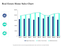 Property Investment Strategies Real Estate Home Sales Chart Ppt PowerPoint Presentation Ideas Graphics Template PDF