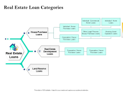 Property Investment Strategies Real Estate Loan Categories Ppt PowerPoint Presentation Pictures Templates PDF