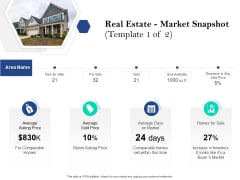 Property Investment Strategies Real Estate Market Snapshot Template Sale Ppt PowerPoint Presentation Gallery Graphics Design PDF