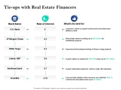 Property Investment Strategies Tie Ups With Real Estate Financers Ppt PowerPoint Presentation Pictures Background PDF