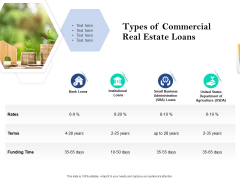 Property Investment Strategies Types Of Commercial Real Estate Loans Ppt PowerPoint Presentation Styles Icon PDF