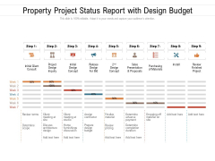 Property Project Status Report With Design Budget Ppt PowerPoint Presentation File Layouts PDF
