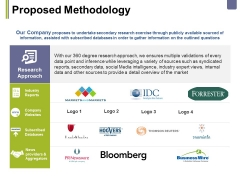 Proposed Methodology Ppt PowerPoint Presentation Summary Guide