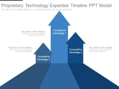 Proprietary Technology Expertise Timeline Ppt Model
