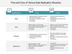 Pros And Cons Of Various Data Replication Structure Ppt PowerPoint Presentation Ideas Mockup PDF