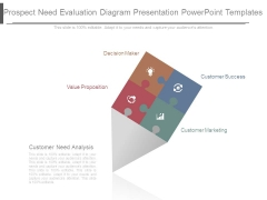 Prospect Need Evaluation Diagram Presentation Powerpoint Templates