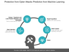 Protection From Cyber Attacks Prediction From Machine Learning Ppt PowerPoint Presentation File Show